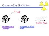 The makeup of Gamma Radiation
