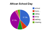 African Typical School Day