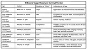 Erikson's Stage Theory in it's Final Verson