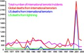 Facts About Terrorism