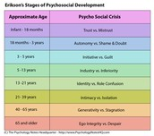 Eriksons stages of psychological development