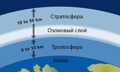 Где и как образуется озоновый слой?