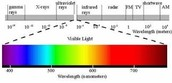 Wavelength and Frequency Ranges