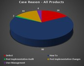Case Reason - All Products