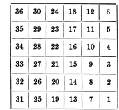 The Numbering System