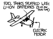 The picture shows how the plane works.