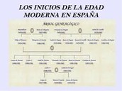 Edad moderna en España