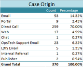 Most of the Support cases originated by a Direct Call at 70%.  The Client Portal was utilized only 2.43% of the time.