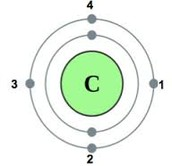 A carbon atom has 4 valence electrons.
