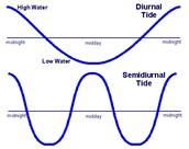Diurnal vs. Semidiurnal
