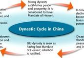 Dynasty Cycle