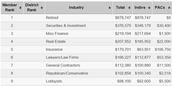 Top Donators 2011-2016