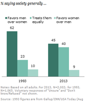 Women being treated differently than men currently in America