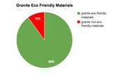 Granite Countertop Graph