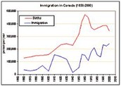 Immigration graph