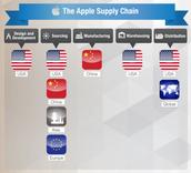 Apple's Supply Chain