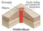 Schildvulkaan