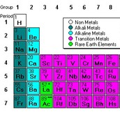 Facts About Alkali Metals