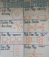 We use thinking maps to show how we are thinking.