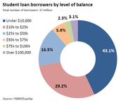 Student loan borrowers by level of balance