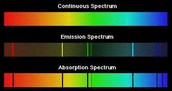 Continuous, Emission, and Absorption Spectra