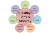 Nutritional you need when pregnant