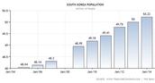 South Korea's Population