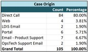 Most cases come in by Direct Call.  Your Client Portal cases rose by 5 cases this month.