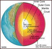 Features of Earth's Crust, Mantle and Core