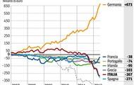 Flussi di capitali nella UE