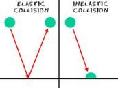 Elastic Collision vs. Inelastic Collision