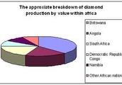 Blood Diamons Statistics