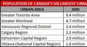Population Comparisons