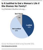 Amount of justified killings