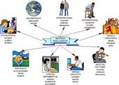 Gardner's Multiple Intelligence Diagram