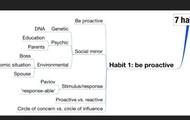 Habit 1 chart
