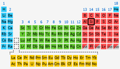 Silicon on the Periodic Table