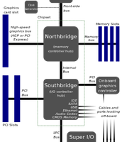 Diagram Of A MotherBoard