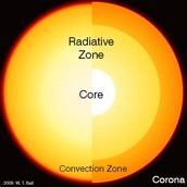 Core and radiative/convection zone