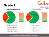 7th Grade ELA and Math Results
