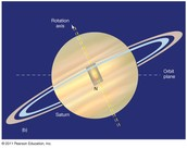 Dose Saturn rotate on an axis.