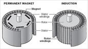 What are permanent magnets?
