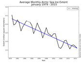 Arctic Sea Ice Extent Graph: 1979-2015