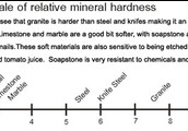 The hardness of me according to the Mohs scale.