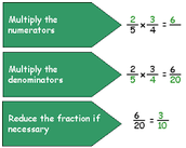 Math Corner-   Line Plots & Multiplication of Fractions
