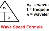 Wave speed Formula