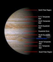 Jupiters surface