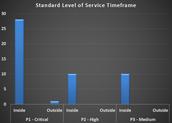 Standard Level of Service Timeframe