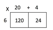 Using the area model method for multiplication