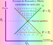 Exceso de oferta y de demanda